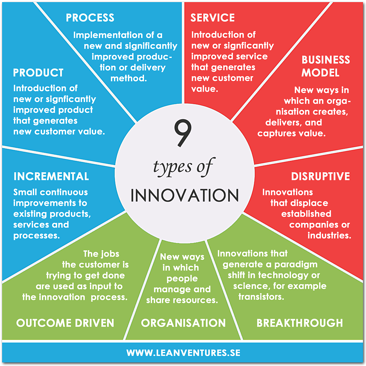 9-types-of-innovation